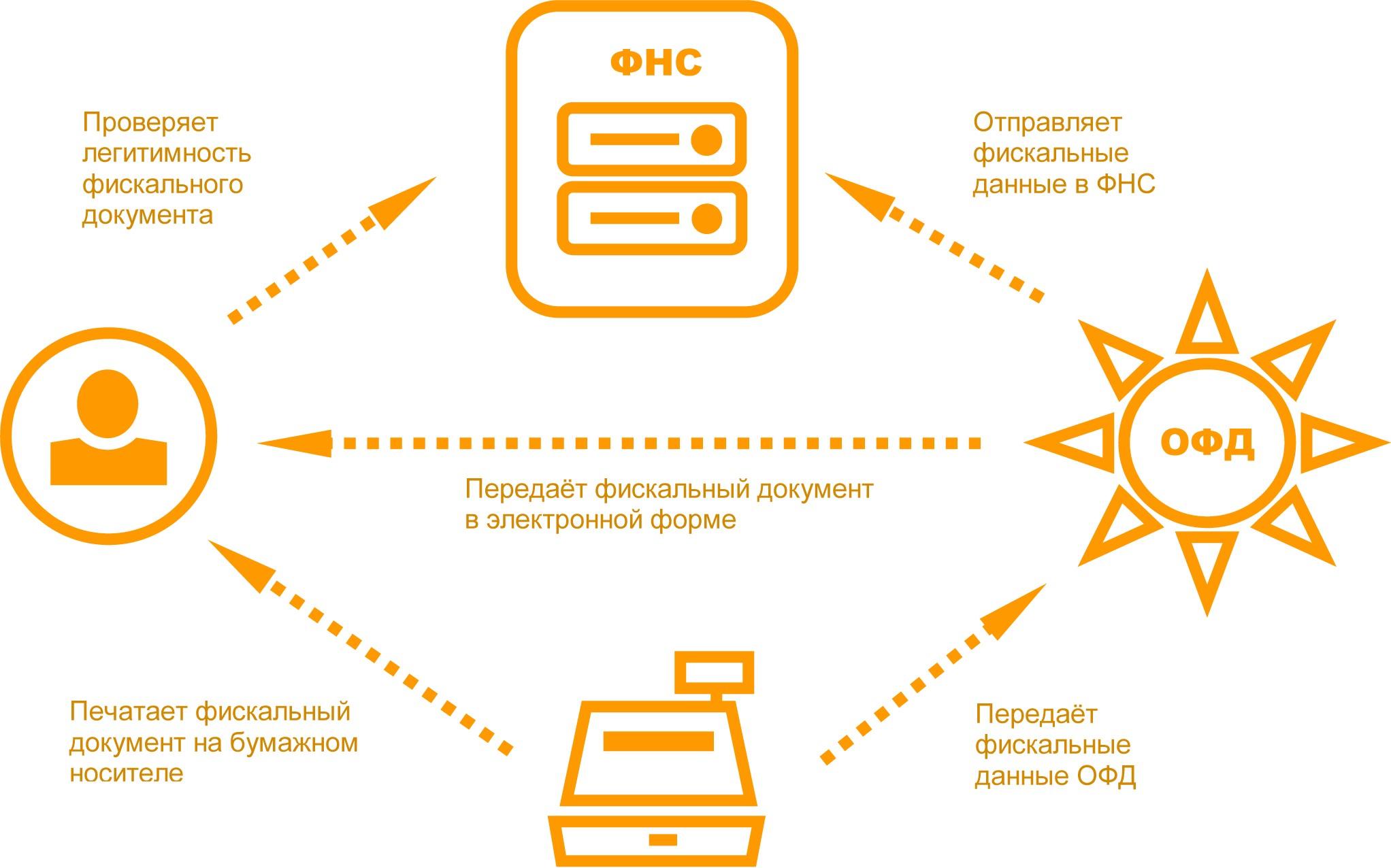 Применение онлайн касс плательщиками ЕНВД ПСН и другими  В качестве иллюстрации можно представить процесс функционирования онлайн касс при помощи такой простой схемы