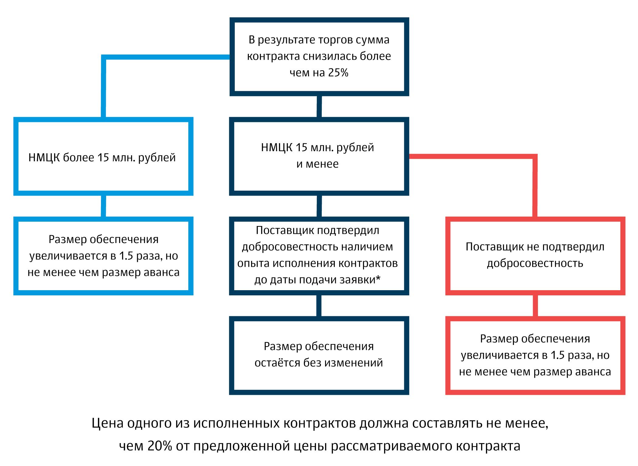 Банк восточный расторжение кредитного договора
