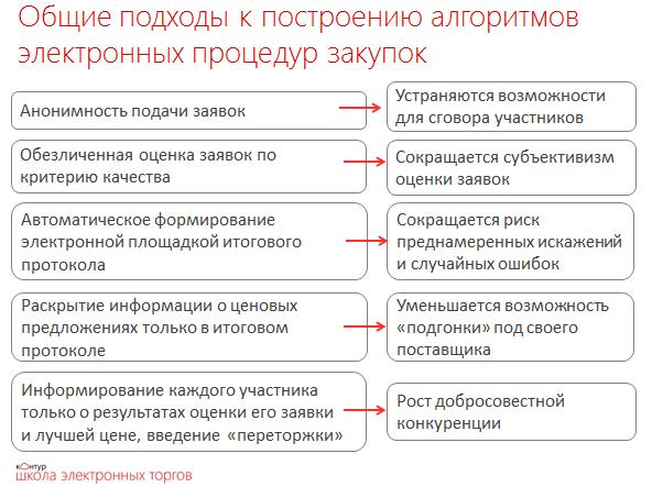 Алгоритм проведения конкурса по 223-ФЗ